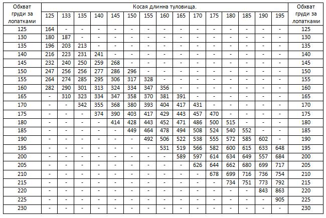 Таблица длины туловища