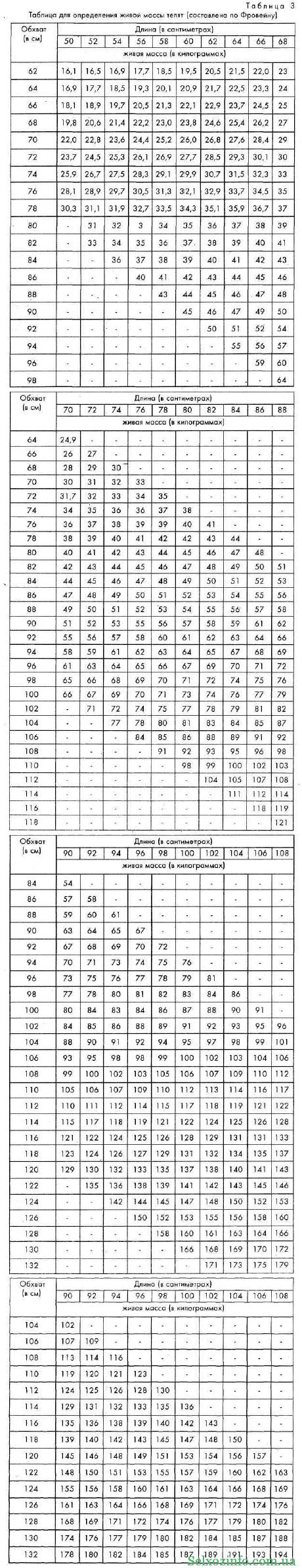 Таблица Фровейна