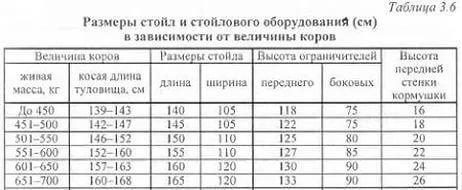 Таблица размеров стойла