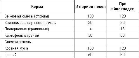 Таблица кормления