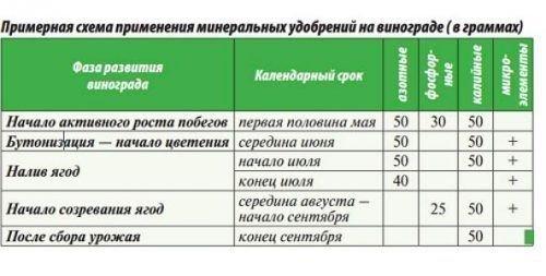 Количество удобрений