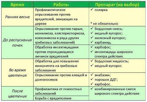 Схема опрыскивания